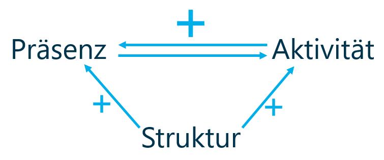 Online Recruiting System Magisches Dreieck